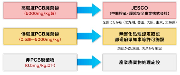 分類と処理施設