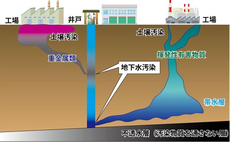 土壌汚染の仕組み