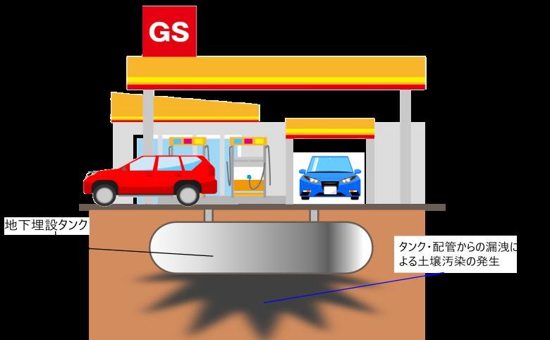ガソリンスタンド 土壌汚染